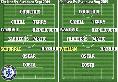 Đội hình Chelsea khi gặp Swansea mùa trước và mùa này