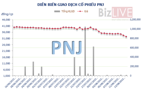 Tâm lý đám đông có làm giá PNJ giảm sâu?