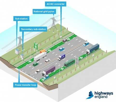 Hệ thống sạc điện của Anh Quốc sẽ là bước đột phá của công nghệ ô tô điện