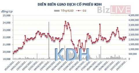 Cổ phiếu KDH thuộc diện thanh khoản yếu trong nửa đầu năm 2015