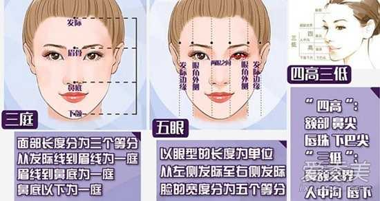 Trang People cho rằng, với quan điểm châu Á, một phụ nữ đẹp phải thỏa mãn nhiều yếu tố như gương mặt nhỏ nhắn, ngũ quan tinh tế. Trang này phân tích, gương mặt được chia theo chiều rộng thành 5 phần bằng nhau. Theo chiều đứng, mặt chia thành ba phần, dựa vào các điểm: chân tóc, điểm giao nhau giữa hai cung mày và điểm dưới mũi - cằm. Theo góc nghiêng, xét 3 điểm lõm: gốc mũi, dưới mũi và điểm lõm giữa môi và cằm. Nếu đạt chuẩn, ba yếu tố này phải bằng nhau.