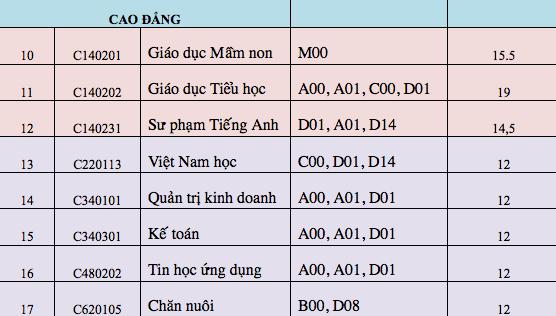 Điểm chuẩn của Đại học Phú Yên