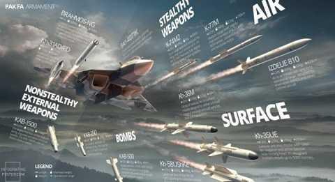 Ảnh đồ họa về các loại vũ khí được tích hợp trên chiến đấu cơ T-50