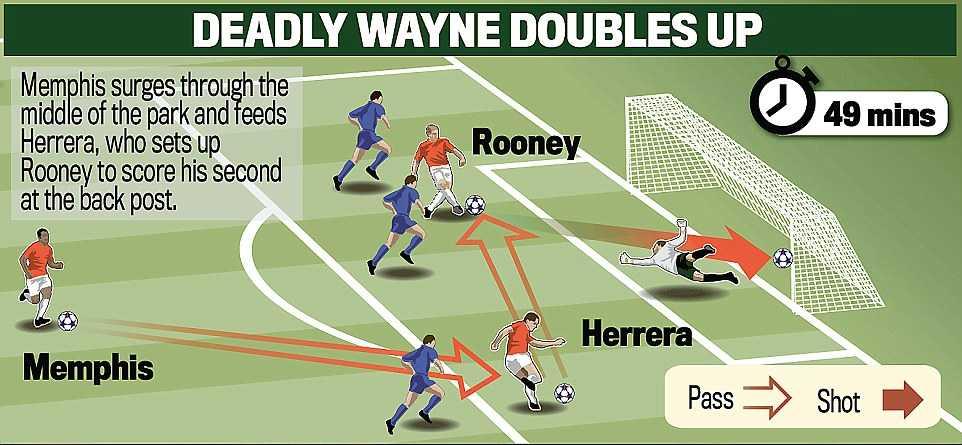 Pha phối hợp tam giác nhắm thẳng vào trung lộ đầy mê hoặc của Man Utd