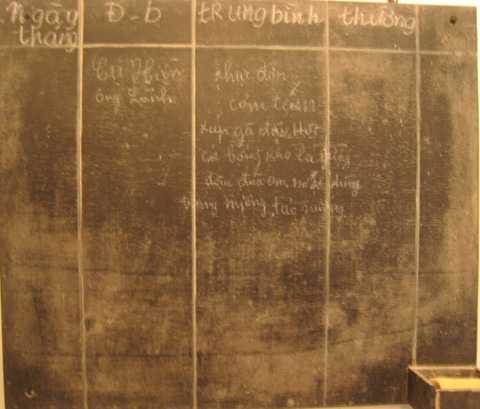 Để giữ bí mật, trên bảng chấm cơm ở nhà bếp Bác Hồ lấy tên là Cụ Hiền, Thủ tướng Phạm Văn Đồng lấy tên là ông Lành.