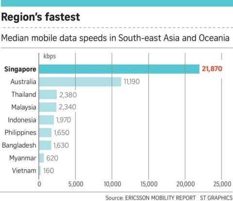 Chi tiết sự khác biệt một trời một vực giữa 3G Singapore và Việt Nam