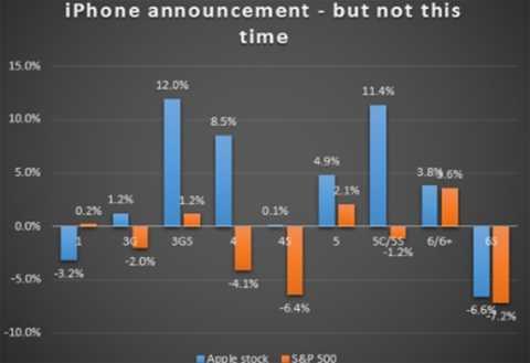Biểu giá cổ phiếu Apple vào thời điểm trước khi ra mắt sản phẩm mới trong suốt 8 năm qua