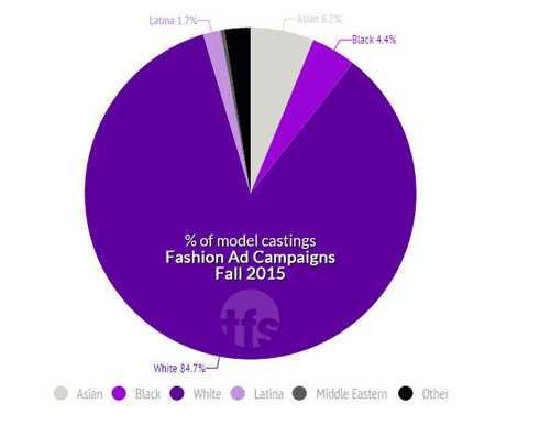 Hình ảnh thể hiện rõ nhất sự phân biệt chủng tộc trong ngành quảng cáo thời trang (tím nhạt là người da màu, tím đậm là da trắng, tím khoai môn là latinh, xám là Trung Đông, đen là các chủng tộc khác, trắng xám là châu Á).