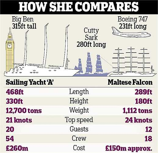 Độ lớn của du thuyền A so với tháp Big Ben và máy bay Boeing 747