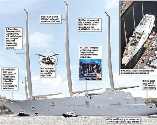 Chiều dài gần 150 mét, gấp hai lần một chiếc boeing 777 với ba cột buồm lớn.