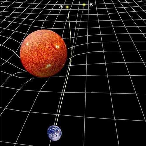 Nhà khoa học Arthur Eddington sau đó đã làm thí nghiệm phức tạp và giúp Albert Einstein chứng minh được lý thuyết của mình
