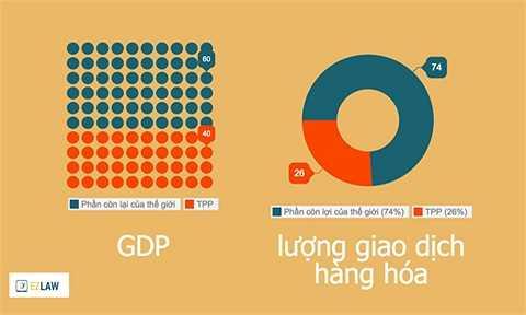 Các quốc gia thành viên hiện tại của TPP chiếm 40% GDP của cả thế giới và 26% lượng giao dịch hàng hóa toàn cầu.