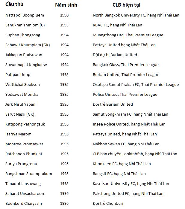 Danh sách 20 cầu thủ Thái Lan dự giải U21 Báo Thanh niên