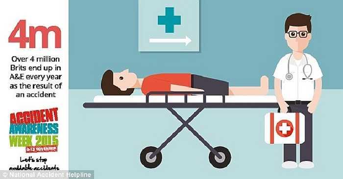 Trung bình mỗi năm, có xấp xỉ 4 triệu người dân tại Anh Quốc phải nhập viện điều trị vì gặp thương tích do các sản phẩm công nghệ gây ra.