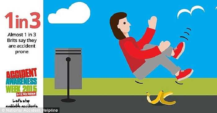 Gần 1/3 người dân Anh tin rằng họ dễ bị tai nạn hơn khi sử dụng smartphone. Cụ thể, khoảng 27% người đã rơi ra khỏi lề đường khi vừa đi vừa chăm chú vào điện thoại, 18% bị mắc kẹt ngón chân vào các khe gạch ở vỉa hè và 15% bị vấp khi đi thang cuốn.