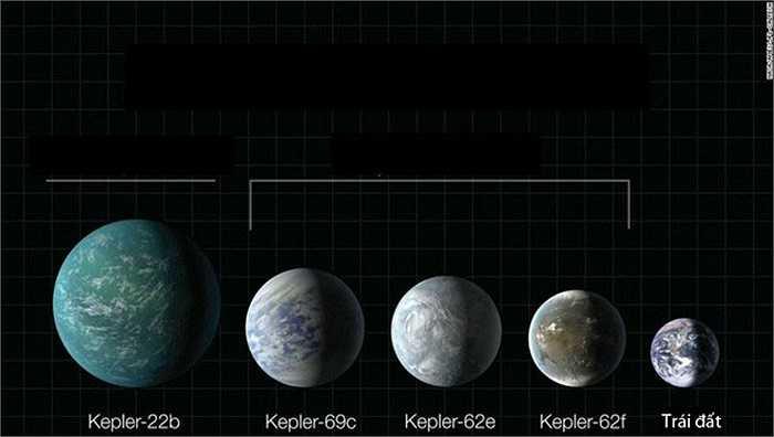 Trước đó, vào cuối tháng 7/2015, cơ quan hàng không vũ trụ Mỹ NASA công bố khám phá về hành tinh Kepler-452b, hành tinh được mệnh danh là 'Trái đất thứ hai' hay 'anh em song sinh của Trái đất'. Ngay sau đó, giới khoa học liên tục liên tục khám phá ra những hành tinh giống Trái đất đến kinh ngạc, nằm ngay trong dải ngân hà của chúng ta.