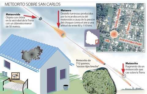 Theo đó vào trung tuần tháng 9, một mảnh thiên thạch nặng 712gr xuyên thủng trần một ngôi nhà Maldonado (Uruguay) với vận tốc 250km/h.