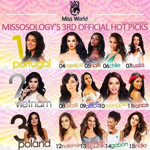 Chuyên trang sắc đẹp Missosology vừa bình chọn cô ở vị trí Á hậu 1 cuộc thi Hoa hậu Thế giới 2015.