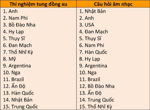 Bảng xếp hạng mức độ trung thực của 15 quốc gia qua 2 lần khảo sát trực tuyến