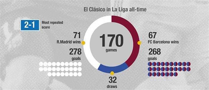 Trong 170 trận siêu kinh điển trước đây tại La Liga, Real Madrid nhỉnh hơn một chút khi thắng 71 trận, ghi 278 bàn. Barca thắng 67 trận, ghi 268 bàn. Tỷ số được lặp lại nhiều nhất là 2-1