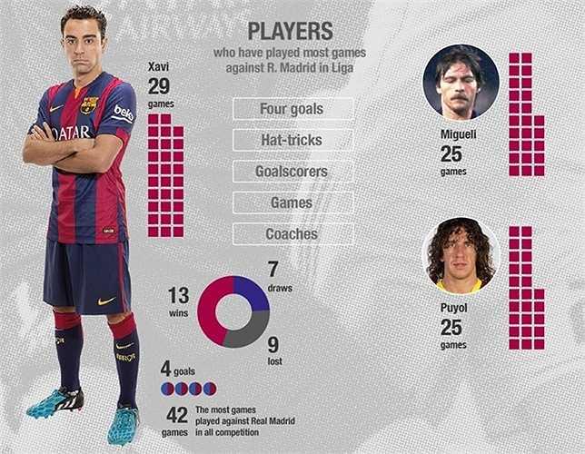 Xavi là cầu thủ Barca tham dự El Clasico tại La Liga nhiều nhất với 29 lần (ghi 4 bàn). Anh cũng là cầu thủ tham dự siêu kinh điển nhiều nhất trên mọi đấu trường với 42 lần.