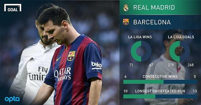 Real Madrid từng thắng 6 trận liên tiếp trước Barca. Trong khi chuỗi trận thắng của Barca chỉ là 5.