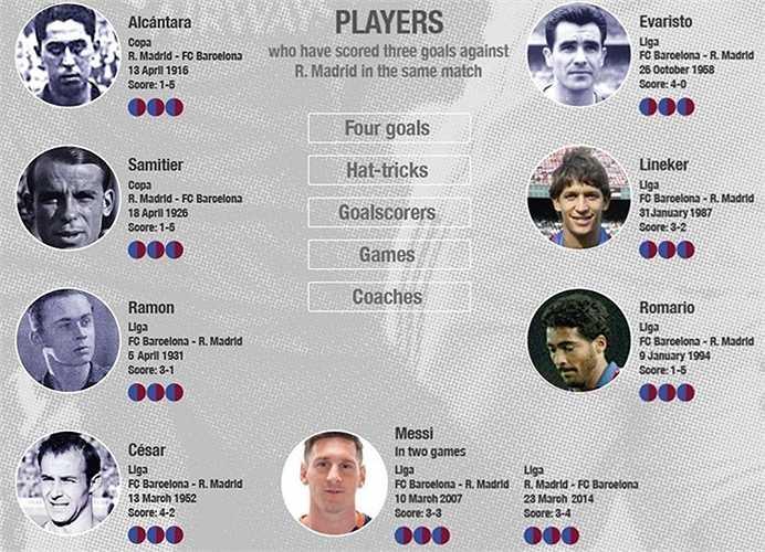 8 cầu thủ Barca từng lập hat-trick vào lưới Real gồm Alcantara, Evaristo, Samitier, Lineker, Ramon, Cesar, Romario và Lionel Messi. Riêng Messi hai lần lập hat-trick ở mùa 2006-07 và 2013-14