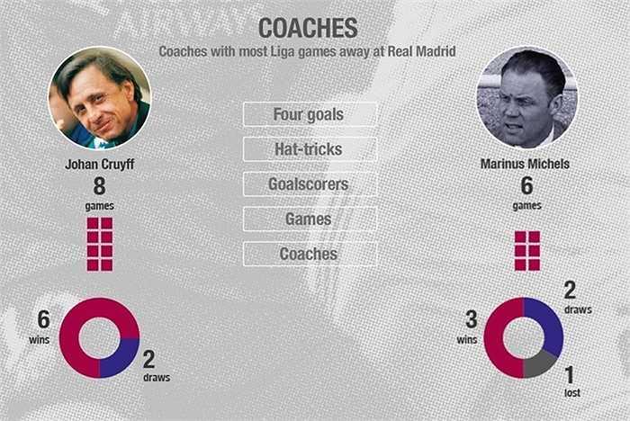 Johan Cruyff là HLV Barca tham dự nhiều trận siêu kinh điển nhất: 8 lần với thành tích thắng 6, hòa 2. Đứng thứ hai là 1 HLV Hà Lan khác, Marinus Michels