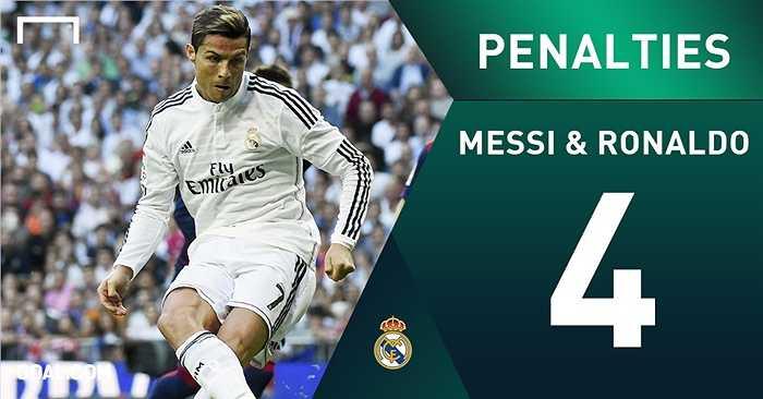 Trong khi đó, Ronaldo và Messi lại là người ghi nhiều bàn nhất trên chấm 11m với cùng 4 lần ghi bàn
