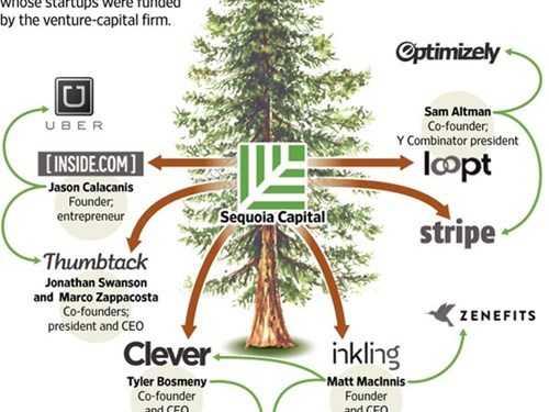 Những tên tuổi lớn hiện nay được Sequoia Capital bí mật bơm vốn từ đầu.