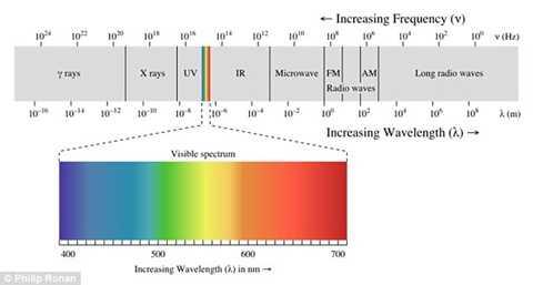 Sử dụng sóng ánh sáng ở tần số 400-800 THz