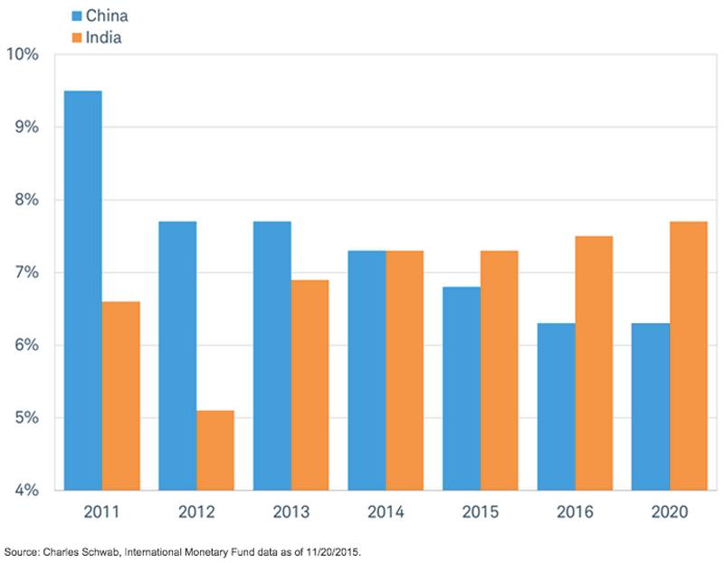 Tốc độ tăng trưởng của Trung Quốc và Ấn Độ trong những năm qua và dự báo trong những năm tới