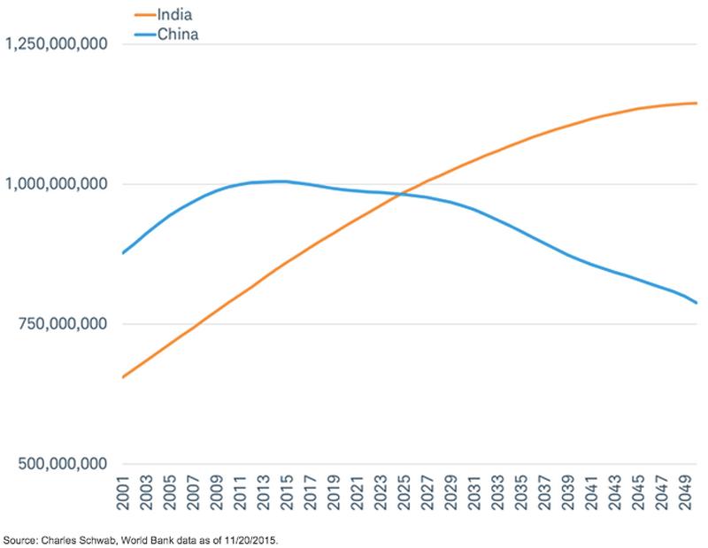 Dân số trong độ tuổi lao động của Trung Quốc và Ấn Độ