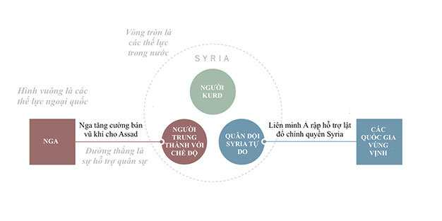 Các phe phái manh nha hình thành ở Syria năm 2011