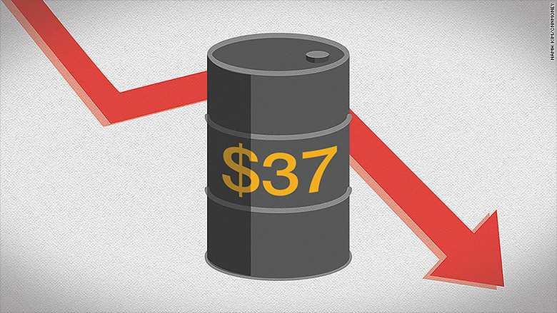 Giá dầu thế giới chỉ còn 37 USD/thùng