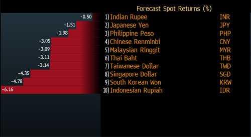 Dự báo của Bloomberg về tăng/giảm tỷ giá 10 đồng tiền chủ chốt tại châu Á năm 2016 - Nguồn: Bloomberg.