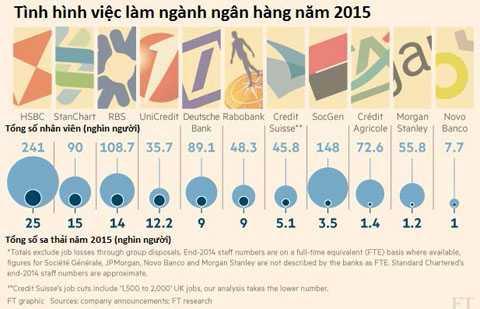 Số lượng nhân viên bị sa thải của các ngân hàng trên thế giới