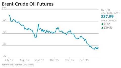 Chi tiết diễn biến giá dầu trong năm 2015