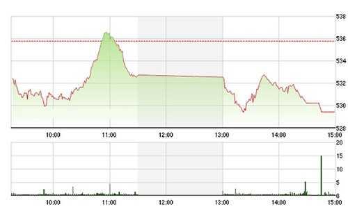 VN-Index quay đầu giảm mạnh chiều nay do các blue-chips mất hết sức mạnh - Ảnh: TVSI.
