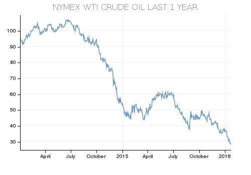 Bảng thể hiện đường đi của giá dầu từ đầu năm 2014 đến đầu năm 2016, với đỉnh cao nhất là hơn 100 USD/thùng vào tháng 7/2014