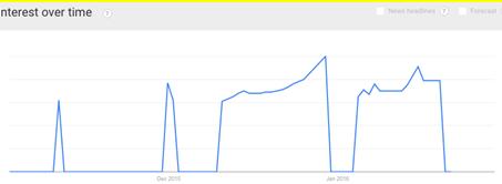 "Tìm kiếm ""Vé tàu Tết 2016"" qua Google trends"