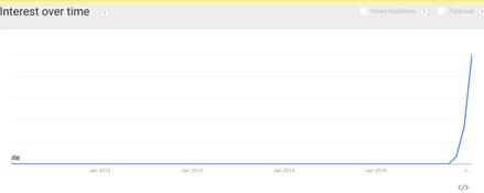 """Tìm kiếm """"Việc làm Tết 2016"""" qua Google trends"""