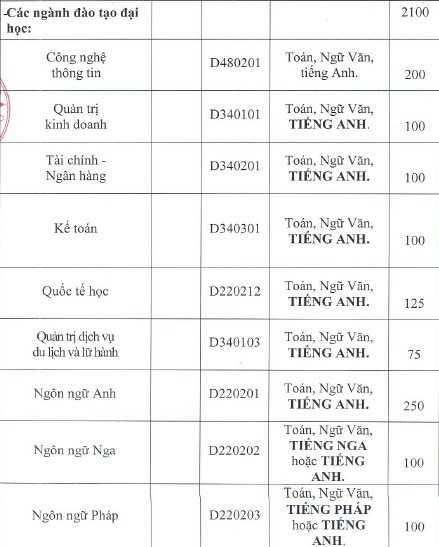 Thông tin tuyển sinh  năm 2016 của ĐH Hà Nội