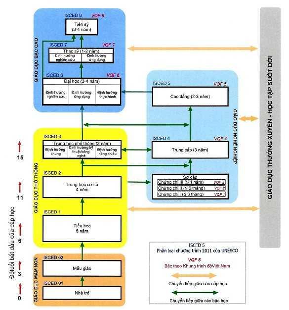 Hệ thống giáo dục quốc dân Việt Nam