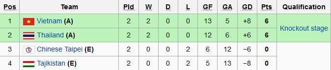Cục diện bảng C sau 2 lượt đấu