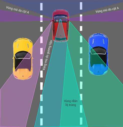 Sơ đồ minh họa vùng nhìn của người điều khiển xe ô tô (các vùng được tô màu)