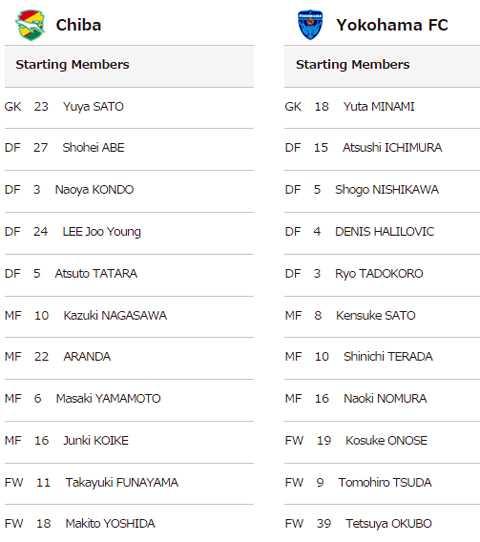 Đội hình chính của Yokohama