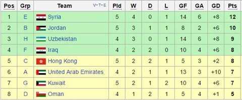 Bảng xếp hạng các đội nhì bảng