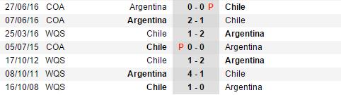 thong-ke-doi-dau-gan-day-argentina-vs-chile