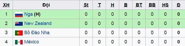 Bang A Confederations Cup 2017